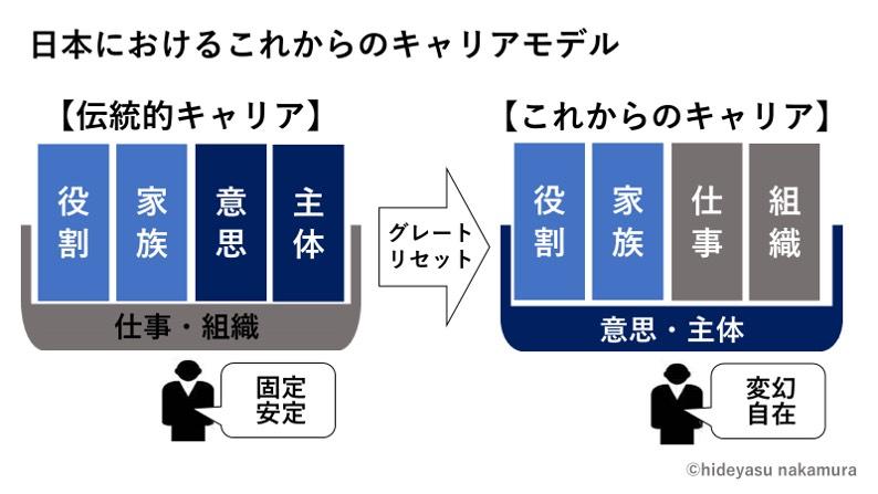日本におけるこれからのキャリアモデル | きゃりぽ
